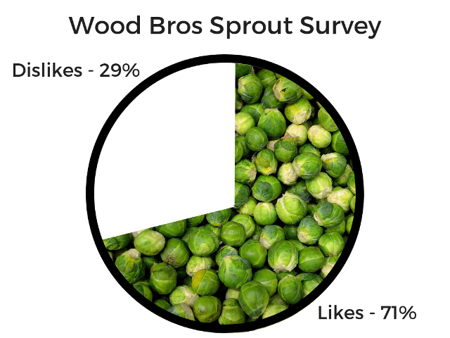 Wood Bros Christmas Recipes Brussels Sprouts
